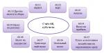 68 04 счет бухгалтерского учета – Cчет 68 в бухгалтерском учете: характеристика, проводки, субсчета