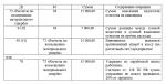 94 сч – Корреспонденция счетов — Счет 94 «Недостачи и потери от порчи ценностей» — Типовые проводки