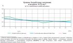 Безработица среди молодежи в россии 2019 – 3.2 Анализ безработицы среди молодежи по данным статистических органов России. Проблемы молодежной безработицы в России