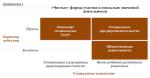 Бизнес план социального проекта – Разработка социального проекта. Понятие социальное предпринимательство. Сочетание коммерческой и некоммерческой основы в проекте. Самофинансирование социального проекта