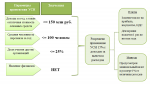 Что такое упрощенная система налогообложения для ооо – Упрощенная система налогообложения (УСН) для ООО: условия использования, преимущества, документы, ставки