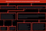 Отложенное налоговое обязательство проводка – Корреспонденция счетов — Счет 77 «Отложенные налоговые обязательства» — Типовые ситуации