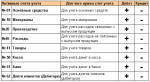 Счет 41 в бухгалтерском учете проводки – это активный или пассивный, корреспонденция и проводки, определение для чайников