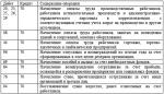 Счет 70 бухгалтерия – 70 счет «Расчеты с персоналом по оплате труда» корреспонденция счета проводки начисление заработной платы