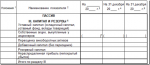В балансе прибыль отчетного года – Строка 1370 бухгалтерского баланса «Нераспределенная: КАПИТАЛ И РЕЗЕРВЫ (РАЗДЕЛ III БУХГАЛТЕРСКОГО БАЛАНСА)