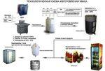 Для кваса аппарат – Мини завод для производства кваса, установка для изготовления, оборудование