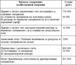 Счет бух – Бухгалтерский счёт — Википедия