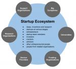 Что такое стартап – Стартап — Википедия