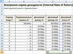 Irr пример расчета – Внутренняя норма доходности. Формула расчета IRR инвестиционного проекта.
