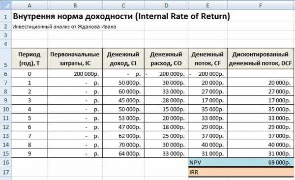 Решение задачи внутренняя норма рентабельности ндс задачи с решением налоги и налогообложение
