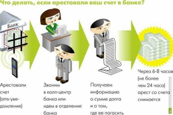 Могут ли судебные приставы наложить арест на счет в коммерческом банке судебные приставы г томска узнать свой долг