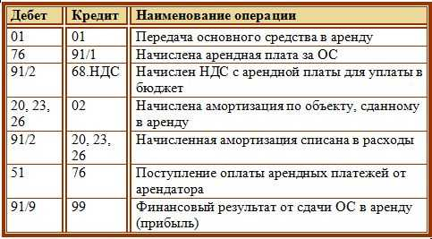 Бланк заявления на отказ от страхования жизни по кредиту русфинанс банк